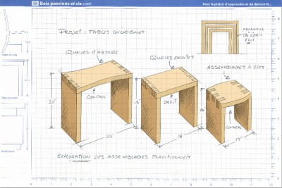 Tables gigognes - Présentation du projet