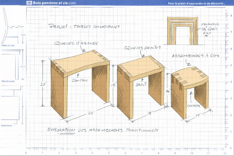 Projet - Les tables gigognes